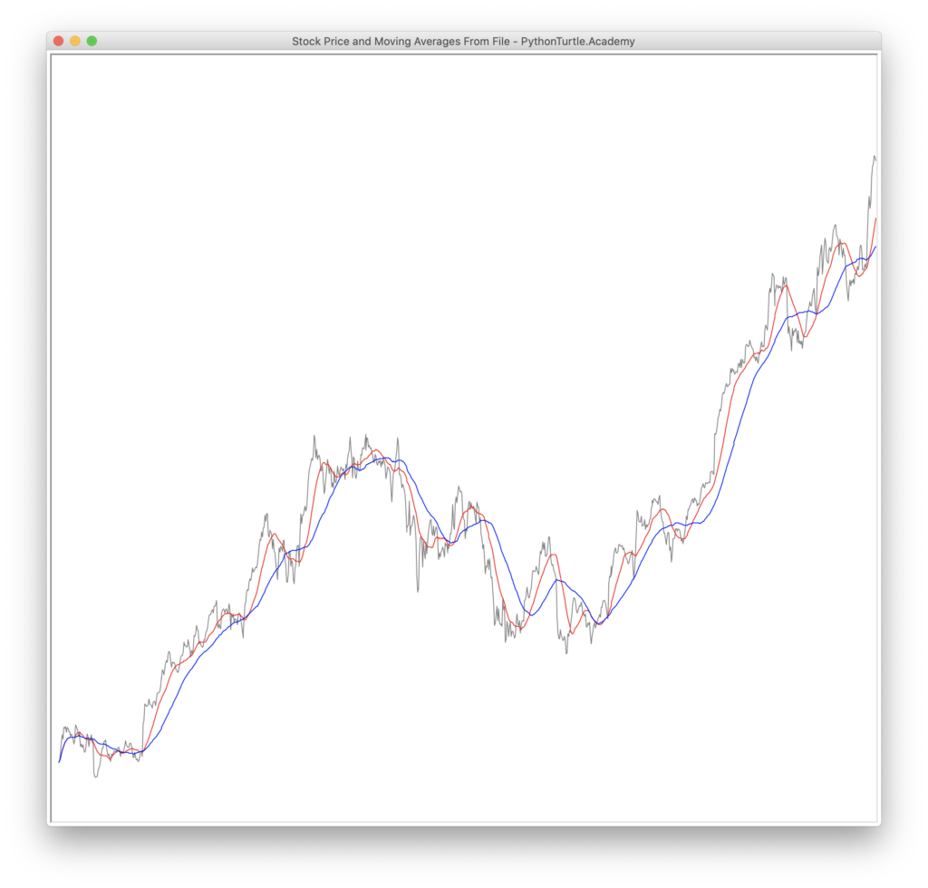 Real Stock Price Chart With Moving Averages Source Code Python And Turtle