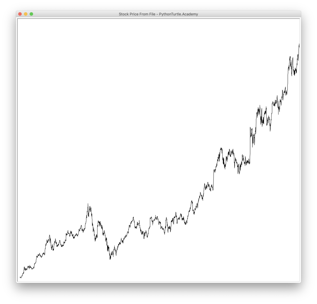 Real Stock Price Chart Goog Aapl Spy With Source Code Python And Turtle